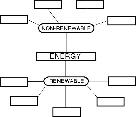 Worksheet Renewable And Nonrenewable Resources Worksheets renewable and non energy worksheet energy